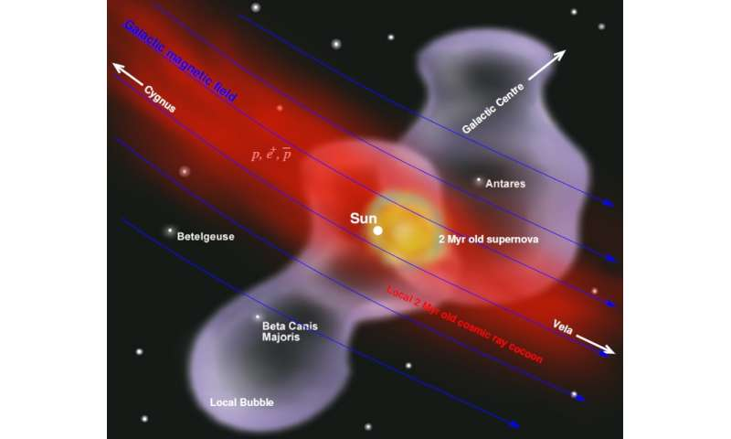supernova cosmic rays