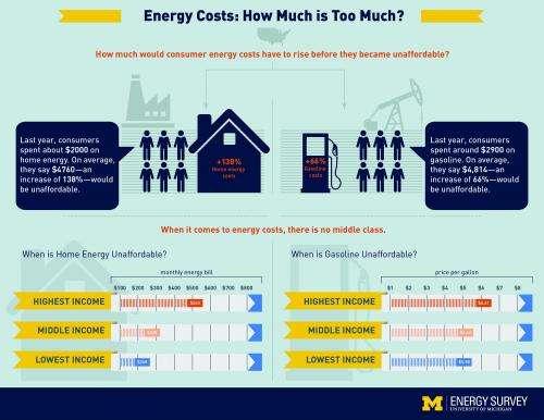 Survey reveals how personal concerns, income shape consumer attitudes about energy