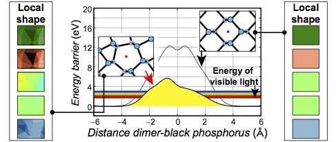 Team studies light-induced oxidation of two-dimensional black phosphorus