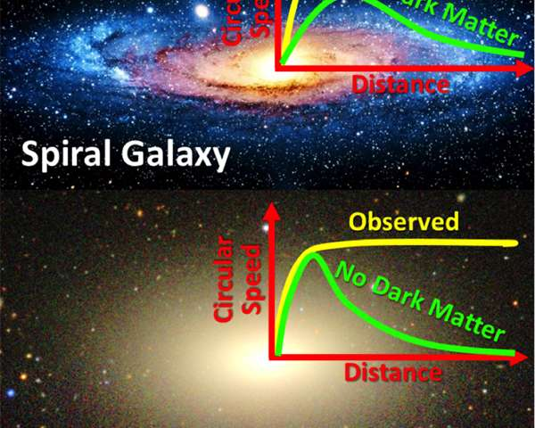 The Dark Matter 'conspiracy'