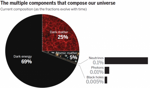The dark side of cosmology