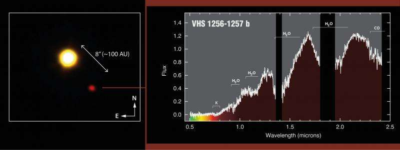 The nearest exoplanet for which an image and spectrum have been obtained