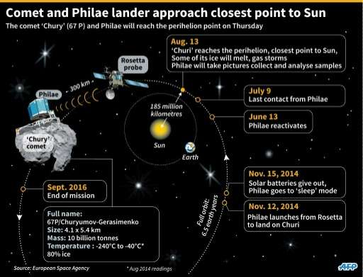 The progress of the 'Chury' comet and the Philae as they approach they closes point to the Sun