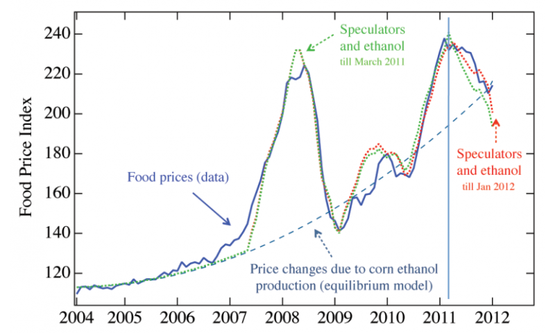 The role of food prices in the Syrian crisis, and the way forward