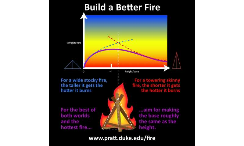 The shape of a perfect fire