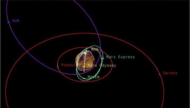 Traffic around Mars gets busy