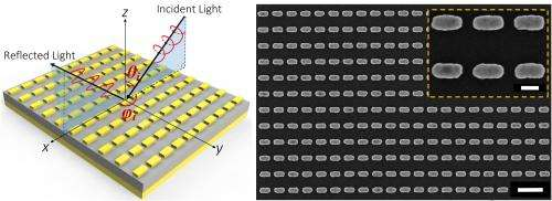 Two-dimensional metamaterial surface manipulates light