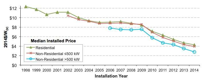 US distributed solar prices fell 10 to 20 percent in 2014, with trends continuing into 2015