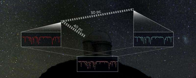 Using stellar 'twins' to reach the outer limits of the galaxy