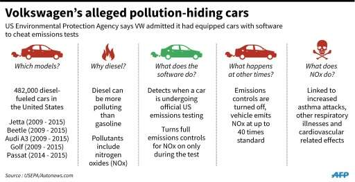 what gases cause pollution