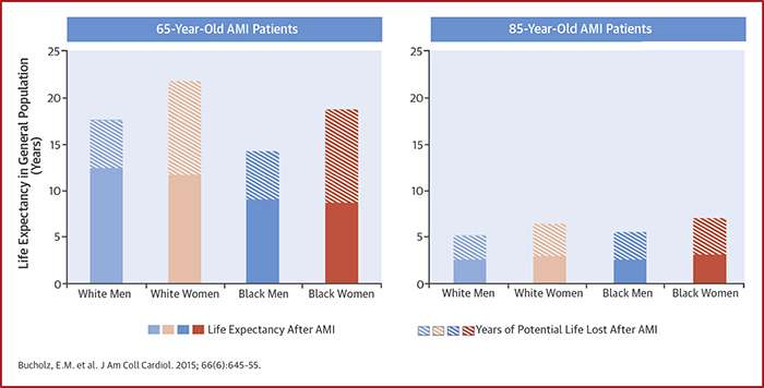 Women Blacks Face Larger Loss Of Life Expectancy After