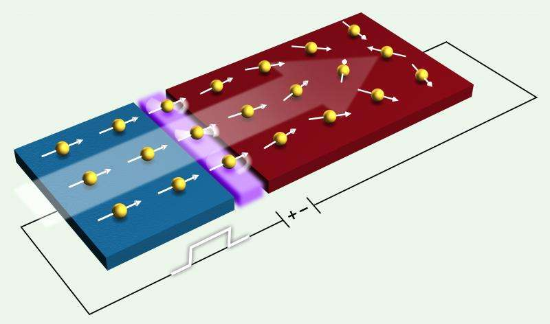 X-ray study provides direct look at magnetic property critical to spintronics