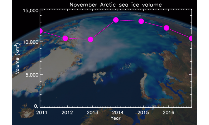 Arctic sea-ice growth slower than ever