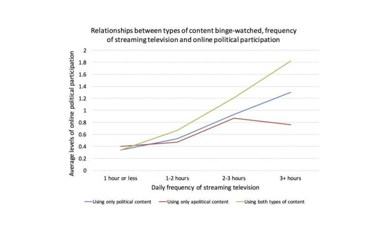 Are we streaming into political participation through a personalized, on-demand TV diet?