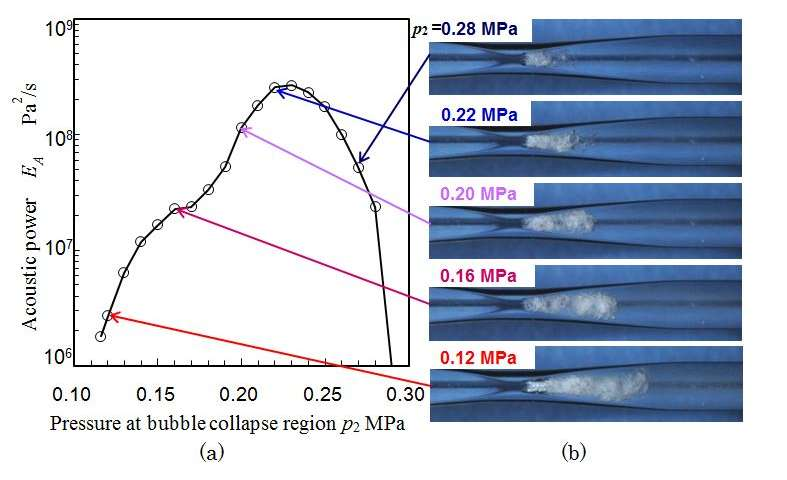 Cavitation aggressive intensity greatly enhanced using pressure at bubble collapse region