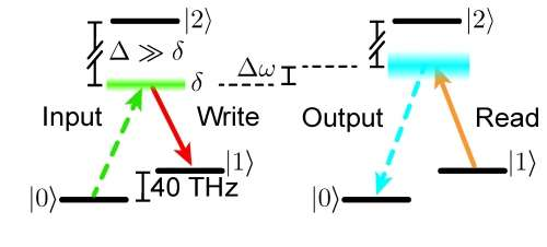 Changing the colour of single photons in a diamond quantum memory