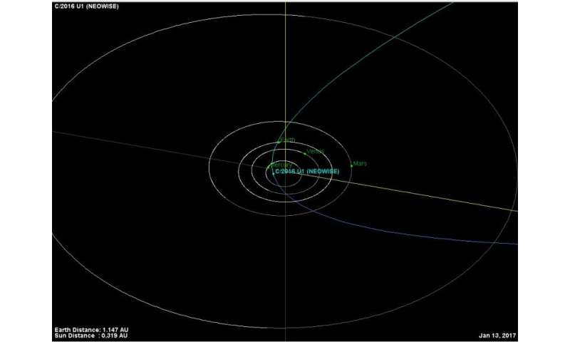 Comet U1 NEOWISE—a possible binocular comet?