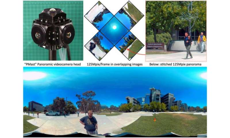 Compact videocamera captures panoramic images in high resolution
