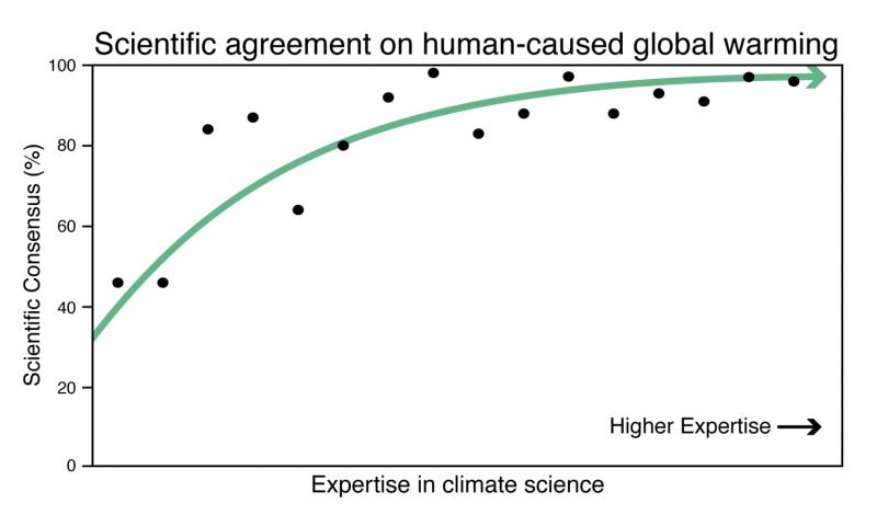 Consensus on consensus