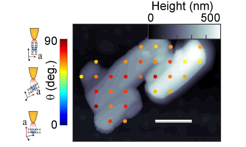 Crystal clear imaging: Infrared brings to light nanoscale molecular arrangement