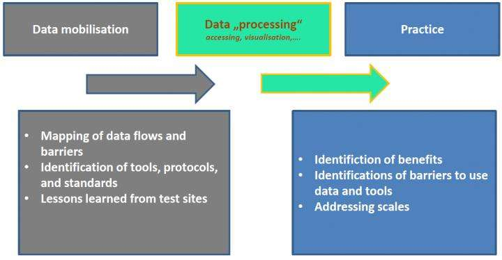 Empowering stakeholders: FP7 project EU BON shares know-how on biodiversity data policies