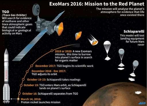 ExoMars 2016: Mission to Mars