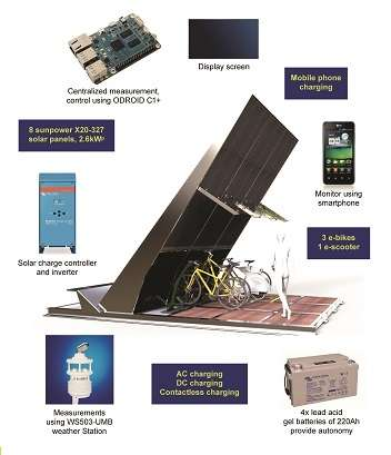First Solar Powered Wireless Charging Station For Electric