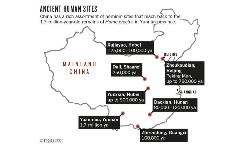 Fossil finds in China are challenging ideas about the evolution of modern humans and our closest relatives