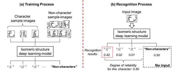 Fujitsu leverages AI to develop highly accurate recognition technology for strings of handwritten Chinese characters