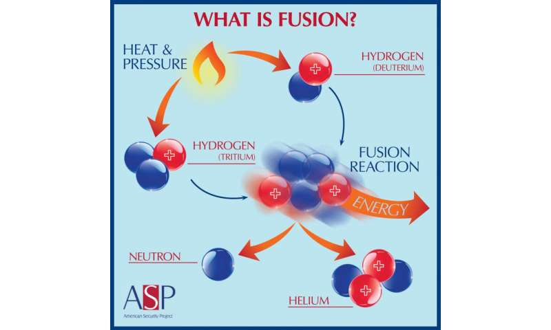 Fusion energy—a time of transition and potential