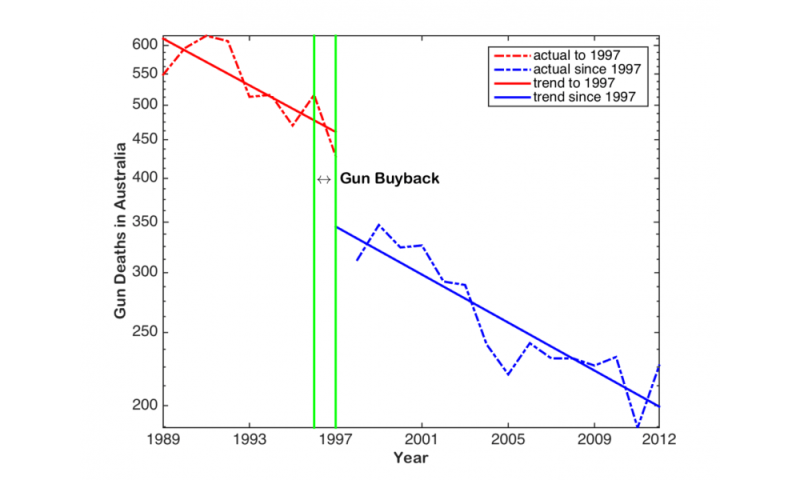 207864a220 Gun deaths in Australia before and after the 1996 buyback. Credit  Author  provided