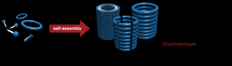 """""""Helix-to-Tube""""—a simple strategy to synthesize covalent organic nanotubes"""