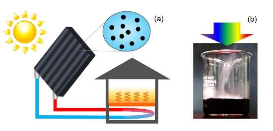 High efficient solar water heating achieved with nanoparticles