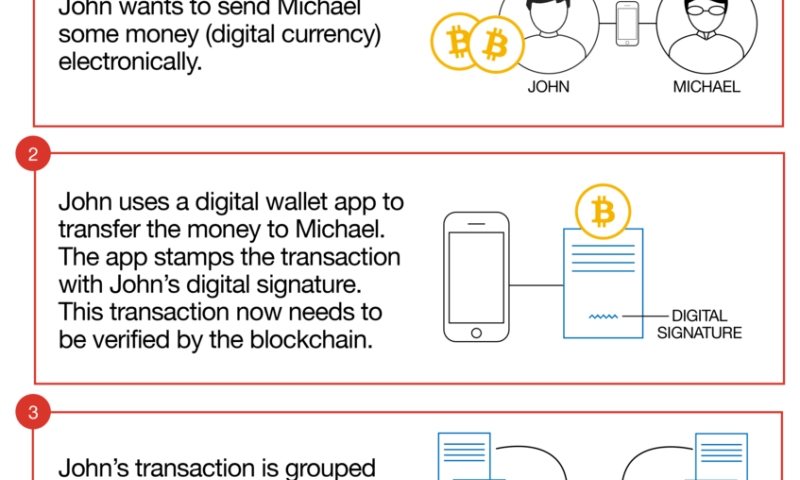 How blockchain will transform our cities