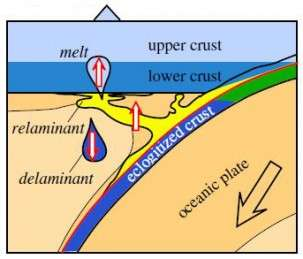 How does Earth's continental crust form? Scientists have a new bottom-up theory