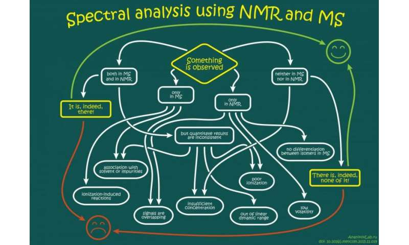 How sensitive and accurate are routine NMR and MS instruments?