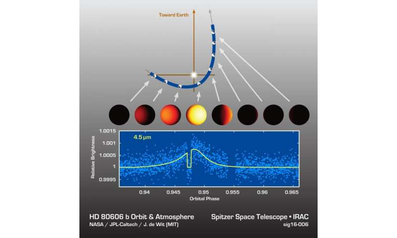 Investigating the mystery of migrating 'hot Jupiters'