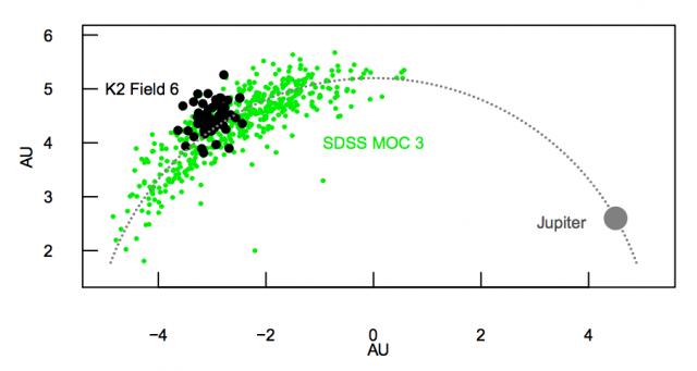 Kepler has caught hundreds of asteroids