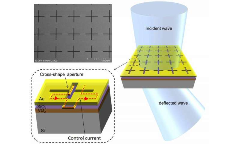 New metamaterial paves way for terahertz technologies