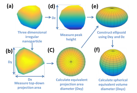 New method ensures that measurements are well-rounded