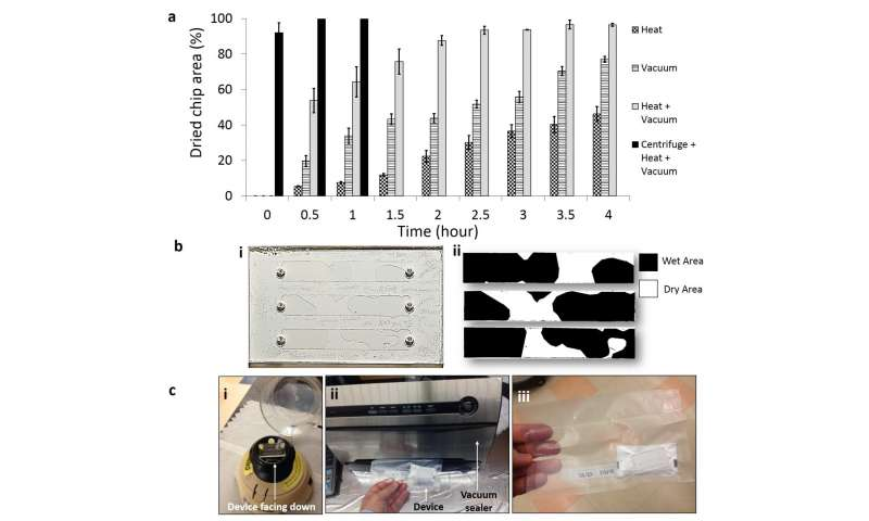 New method to preserve microfluidic devices for HIV monitoring in developing countries