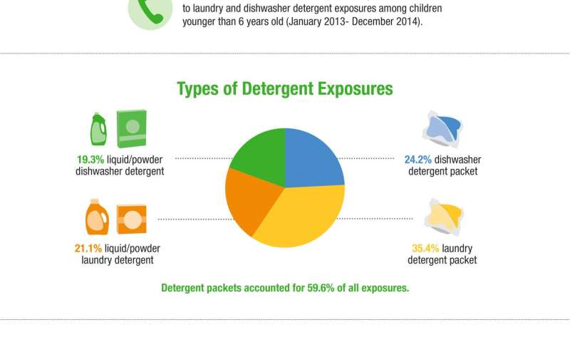 detergent study Find comprehensive market research and analysis on the laundry care and detergents laundry care & detergents market research reports this new study examines.