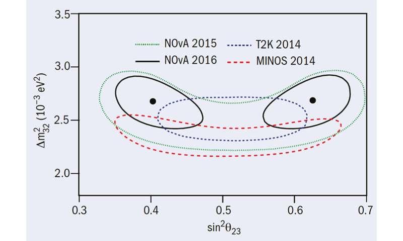 NOvA shines new light on how neutrinos behave