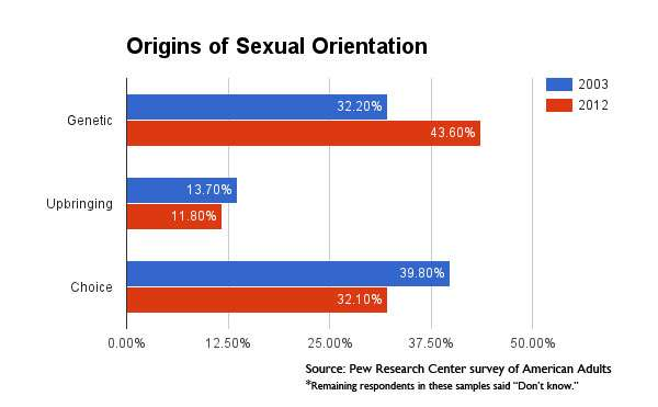 the results of research on the genetic background of human sexual orientation Sexual orientation sexual orientations asexual bisexual heterosexual homosexual definitions and distinguishing from sexual identity and behavior general.