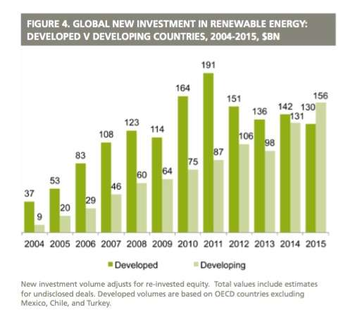 Renewable energy investments: Major milestones reached, new world record set