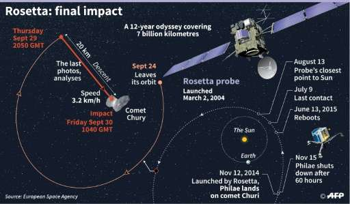 Rosetta: final impact