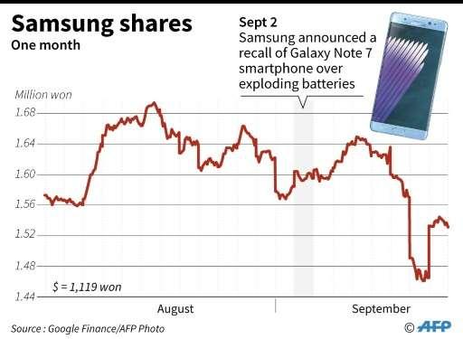 Samsung shares
