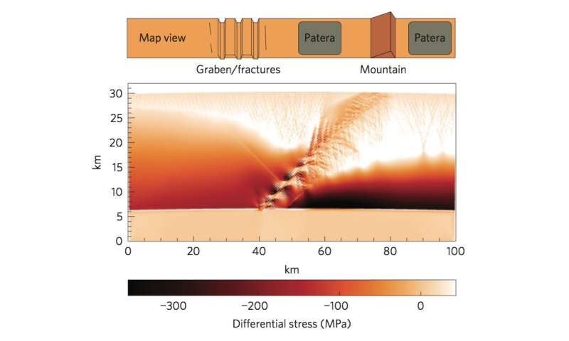 Squeezing out mountains, mathematically, on Jupiter's moon Io