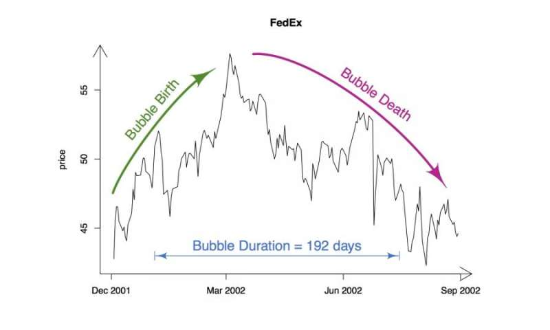 Stocks overvalued longer and more often than previously thought, says study
