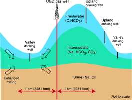 Study links groundwater changes to fracking